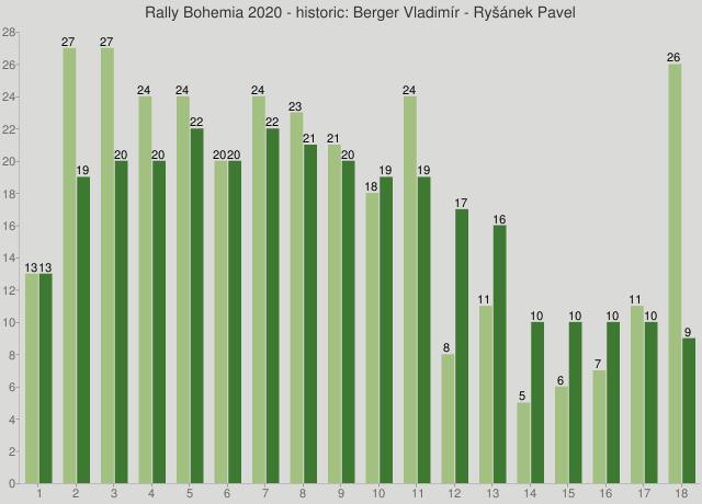 Rally Bohemia 2020 - historic: Berger Vladimír - Ryšánek Pavel