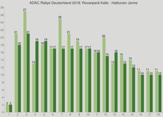 ADAC Rallye Deutschland 2018: Rovanperä Kalle - Halttunen Jonne