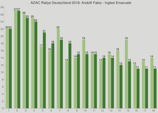 ADAC Rallye Deutschland 2018: Andolfi Fabio - Inglesi Emanuele