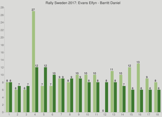 Rally Sweden 2017: Evans Elfyn - Barritt Daniel