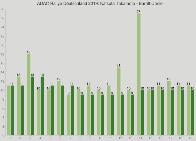 ADAC Rallye Deutschland 2019: Katsuta Takamoto - Barritt Daniel