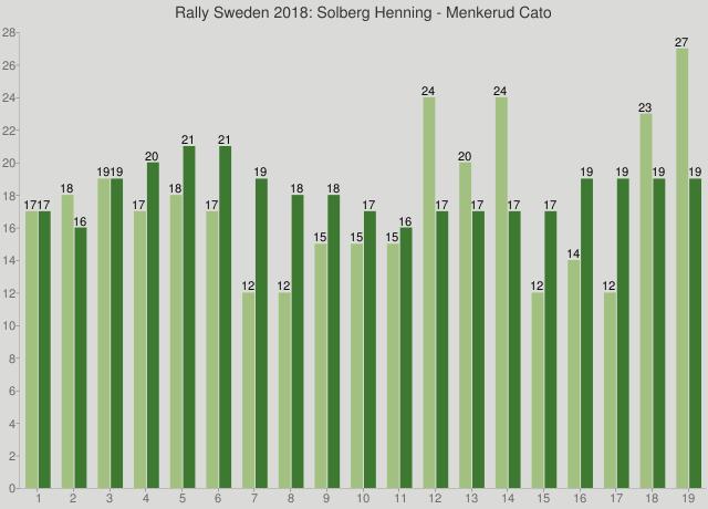 Rally Sweden 2018: Solberg Henning - Menkerud Cato