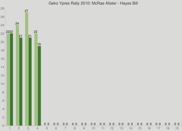 Geko Ypres Rally 2010: McRae Alister - Hayes Bill