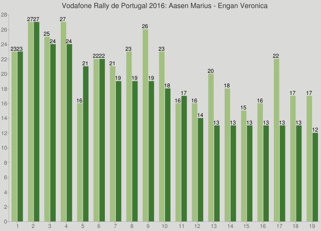Vodafone Rally de Portugal 2016: Aasen Marius - Engan Veronica