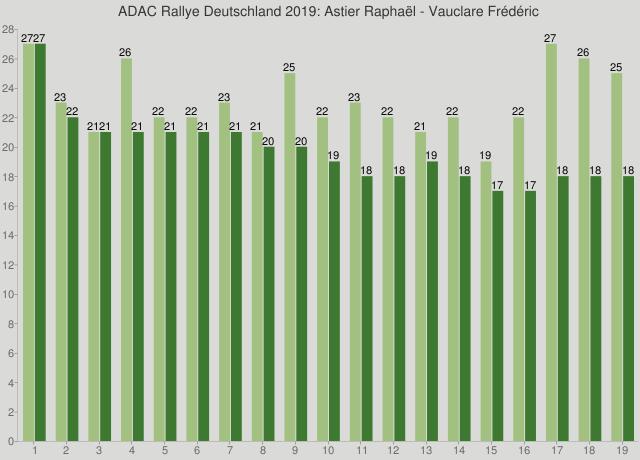 ADAC Rallye Deutschland 2019: Astier Raphaël - Vauclare Frédéric