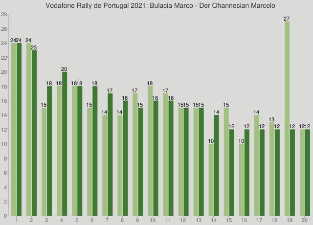 Vodafone Rally de Portugal 2021: Bulacia Marco - Der Ohannesian Marcelo