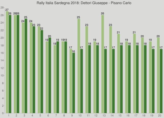 Rally Italia Sardegna 2018: Dettori Giuseppe - Pisano Carlo