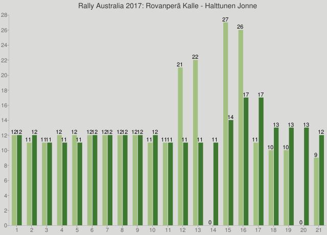 Rally Australia 2017: Rovanperä Kalle - Halttunen Jonne
