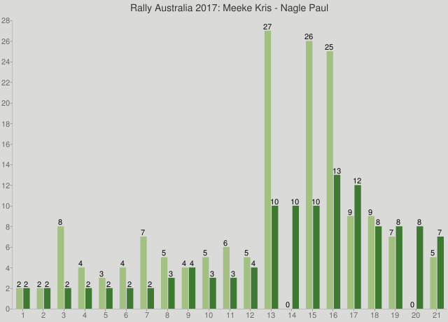 Rally Australia 2017: Meeke Kris - Nagle Paul