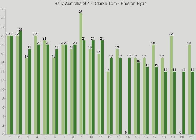 Rally Australia 2017: Clarke Tom - Preston Ryan