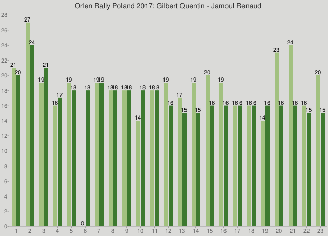 Orlen Rally Poland 2017: Gilbert Quentin - Jamoul Renaud