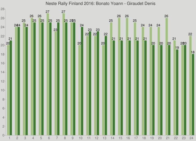 Neste Rally Finland 2016: Bonato Yoann - Giraudet Denis