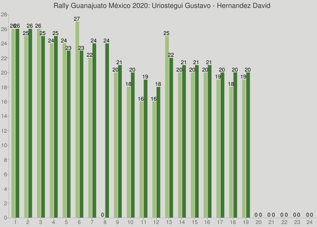 Rally Guanajuato México 2020: Uriostegui Gustavo - Hernandez David