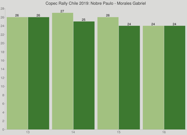 Copec Rally Chile 2019: Nobre Paulo - Morales Gabriel