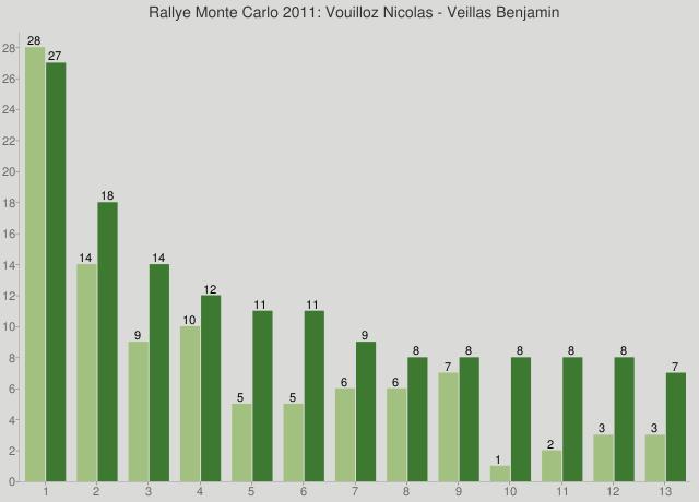 Rallye Monte Carlo 2011: Vouilloz Nicolas - Veillas Benjamin