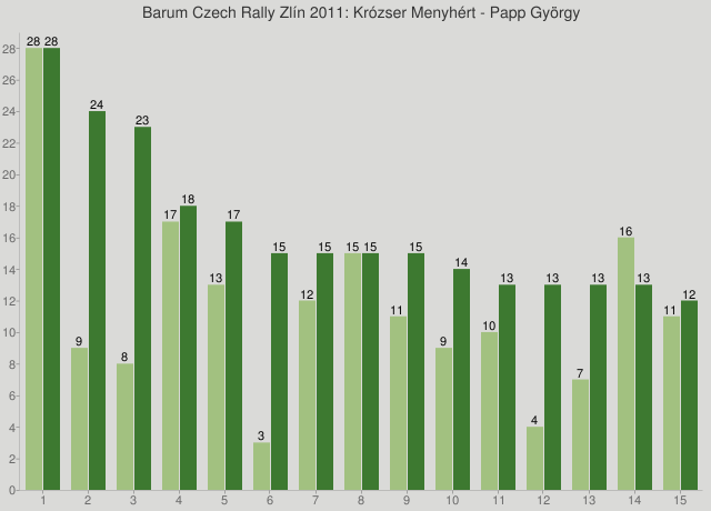 Barum Czech Rally Zlín 2011: Krózser Menyhért - Papp György
