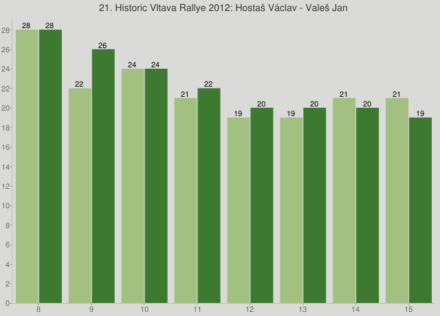 21. Historic Vltava Rallye 2012: Hostaš Václav - Valeš Jan
