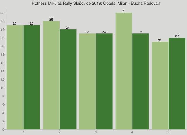 Hothess Mikuláš Rally Slušovice 2019: Obadal Milan - Bucha Radovan