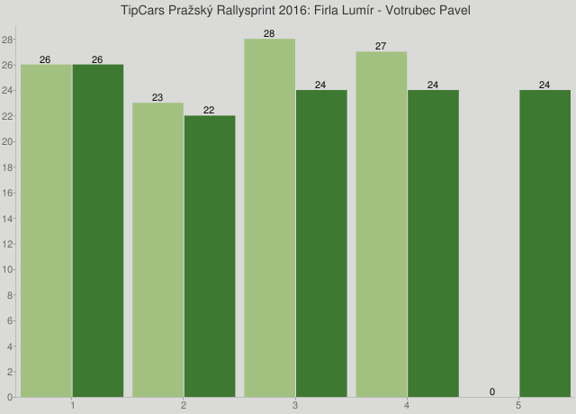 TipCars Pražský Rallysprint 2016: Firla Lumír - Votrubec Pavel