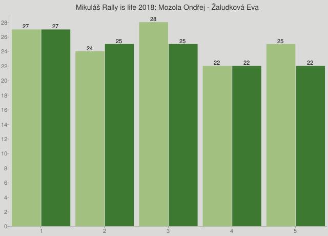 Mikuláš Rally is life 2018: Mozola Ondřej - Žaludková Eva