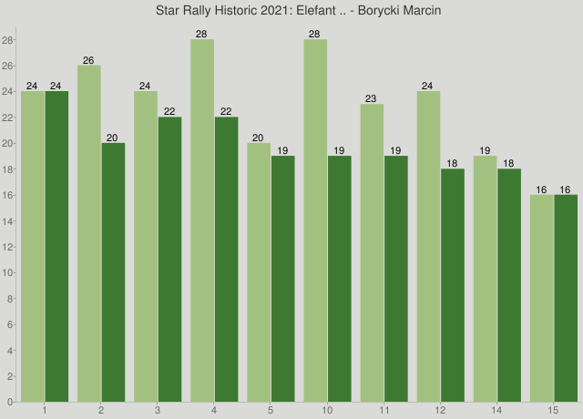 Star Rally Historic 2021: Elefant .. - Borycki Marcin