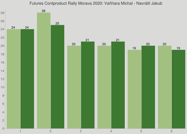 Futures Contproduct Rally Morava 2020: Vaňhara Michal - Navrátil Jakub