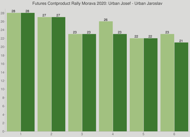 Futures Contproduct Rally Morava 2020: Urban Josef - Urban Jaroslav