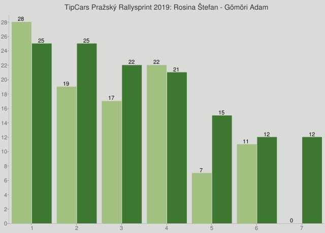 TipCars Pražský Rallysprint 2019: Rosina Štefan - Gömöri Adam