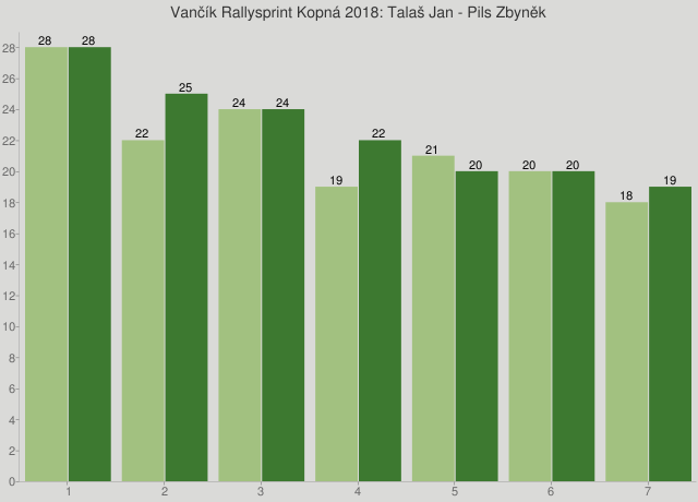 Vančík Rallysprint Kopná 2018: Talaš Jan - Pils Zbyněk