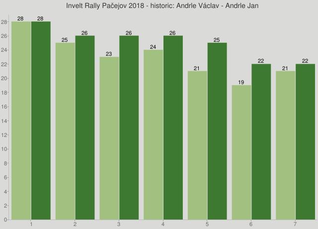 Invelt Rally Pačejov 2018 - historic: Andrle Václav - Andrle Jan