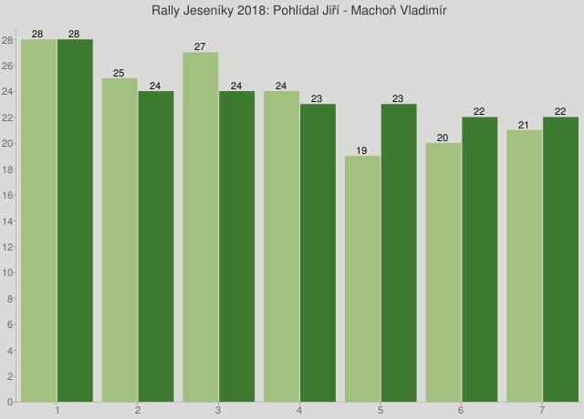 Rally Jeseníky 2018: Pohlídal Jiří - Machoň Vladimír