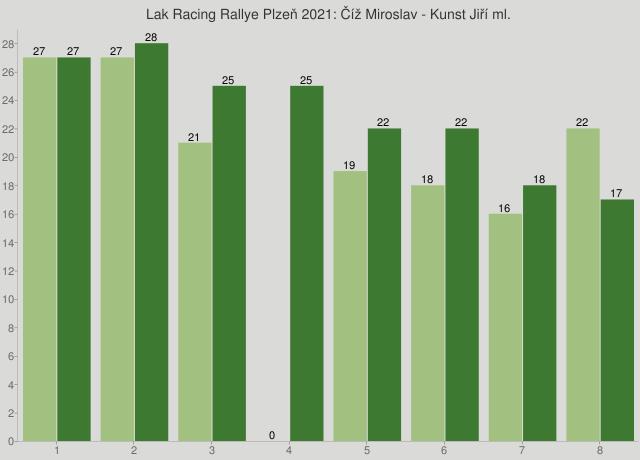 Lak Racing Rallye Plzeň 2021: Číž Miroslav - Kunst Jiří ml.