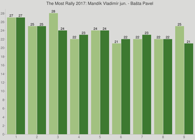 The Most Rally 2017: Mandík Vladimír jun. - Bašta Pavel
