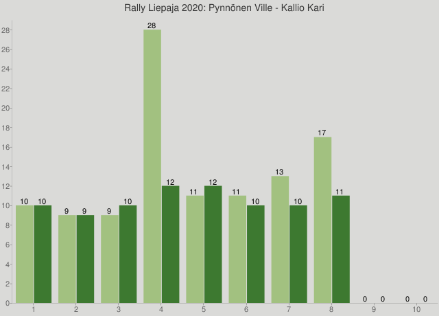 Rally Liepaja 2020: Pynnönen Ville - Kallio Kari