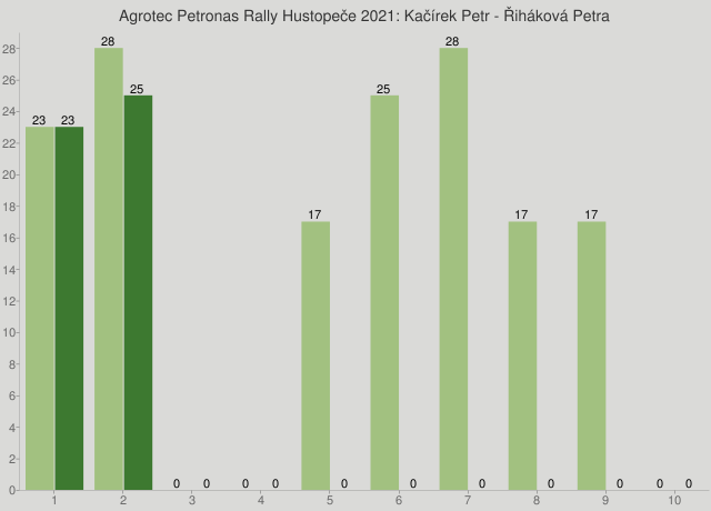 Agrotec Petronas Rally Hustopeče 2021: Kačírek Petr - Řiháková Petra