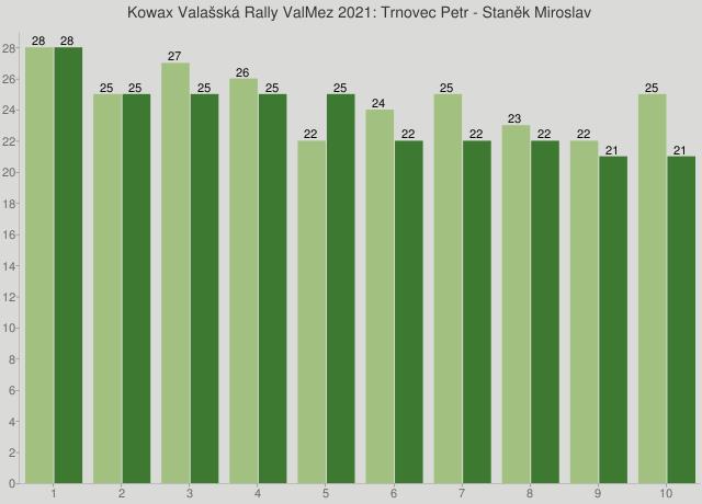 Kowax Valašská Rally ValMez 2021: Trnovec Petr - Staněk Miroslav