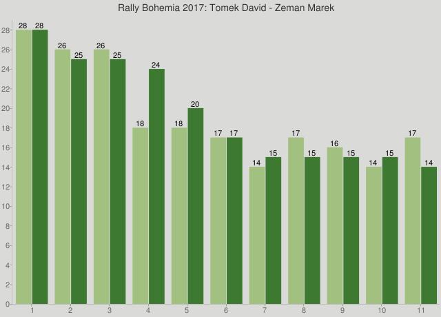 Rally Bohemia 2017: Tomek David - Zeman Marek