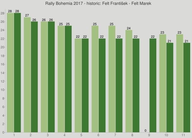 Rally Bohemia 2017 - historic: Felt František - Felt Marek