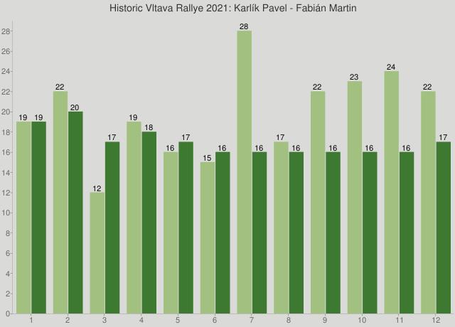 Historic Vltava Rallye 2021: Karlík Pavel - Fabián Martin