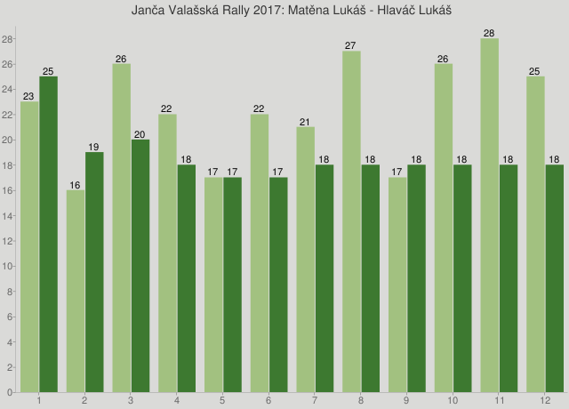 Janča Valašská Rally 2017: Matěna Lukáš - Hlaváč Lukáš