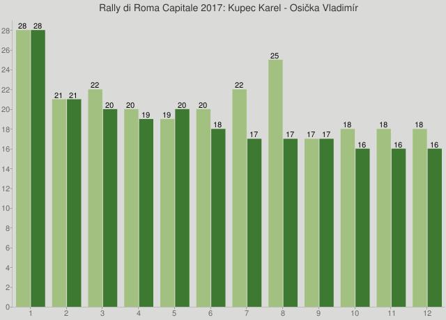 Rally di Roma Capitale 2017: Kupec Karel - Osička Vladimír