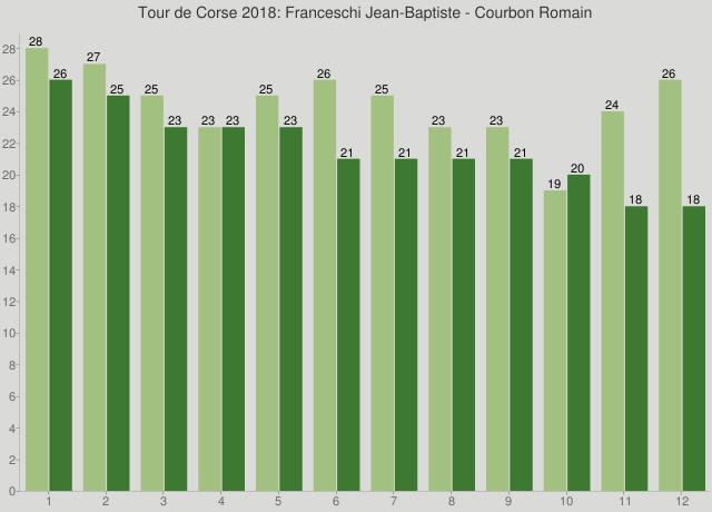 Tour de Corse 2018: Franceschi Jean-Baptiste - Courbon Romain