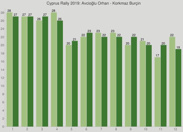 Cyprus Rally 2019: Avcioğlu Orhan - Korkmaz Burçin