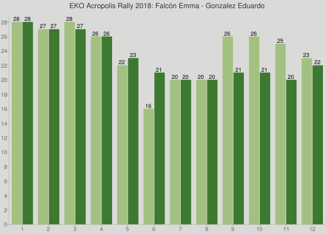 EKO Acropolis Rally 2018: Falcón Emma - Gonzalez Eduardo