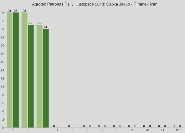 Agrotec Petronas Rally Hustopeče 2018: Čapka Jakub - Říhánek Ivan