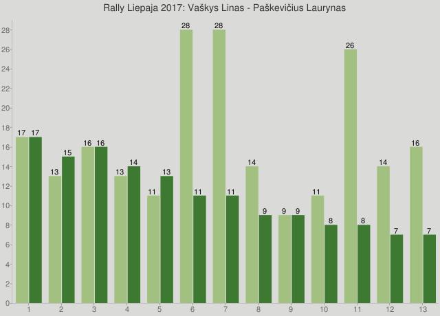 Rally Liepaja 2017: Vaškys Linas - Paškevičius Laurynas