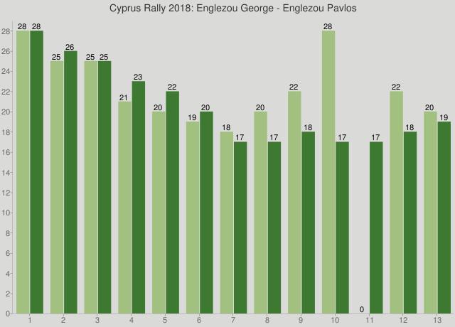 Cyprus Rally 2018: Englezou George - Englezou Pavlos