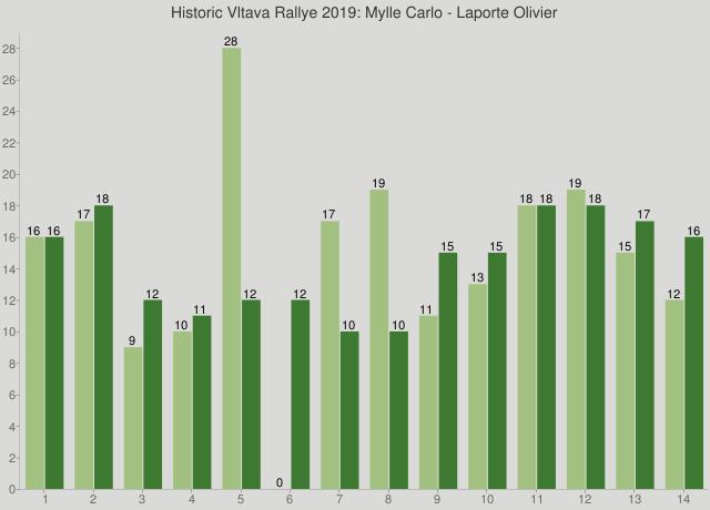 Historic Vltava Rallye 2019: Mylle Carlo - Laporte Olivier