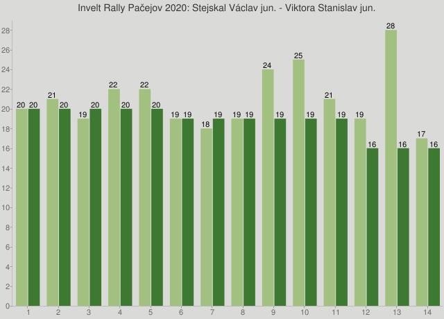 Invelt Rally Pačejov 2020: Stejskal Václav jun. - Viktora Stanislav jun.