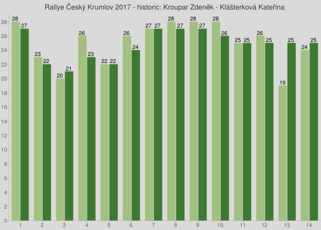 Rallye Český Krumlov 2017 - historic: Kroupar Zdeněk - Klášterková Kateřina